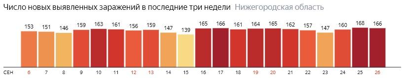 Число новых зараженных КОВИД-19 по дням в Нижегородской области на 26 сентября 2020 года