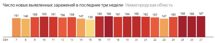 Число новых зараженных КОВИД-19 по дням в Нижегородской области на 27 сентября 2020 года