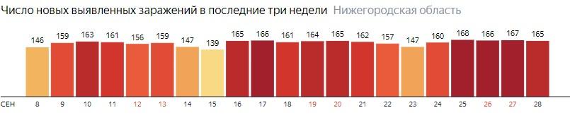 Число новых зараженных КОВИД-19 по дням в Нижегородской области на 28 сентября 2020 года