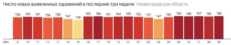 Число новых зараженных КОВИД-19 по дням в Нижегородской области на 29 сентября 2020 года