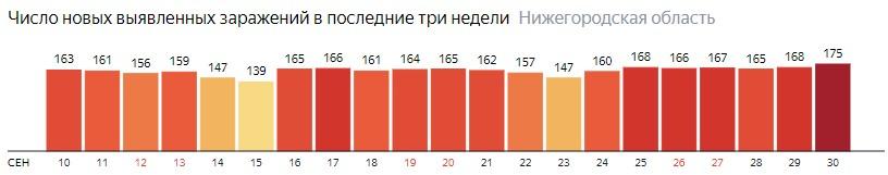 Число новых зараженных КОВИД-19 по дням в Нижегородской области на 30 сентября 2020 года