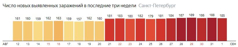 Число новых зараженных КОВИД-19 по дням в Санкт-Петербурге на 1 сентября 2020 года