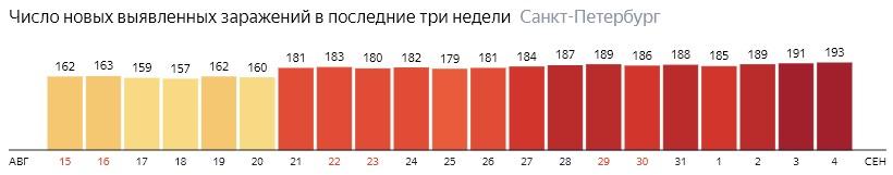 Число новых зараженных КОВИД-19 по дням в Санкт-Петербурге на 4 сентября 2020 года