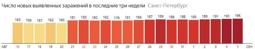 Число новых зараженных КОВИД-19 по дням в Санкт-Петербурге на 5 сентября 2020 года