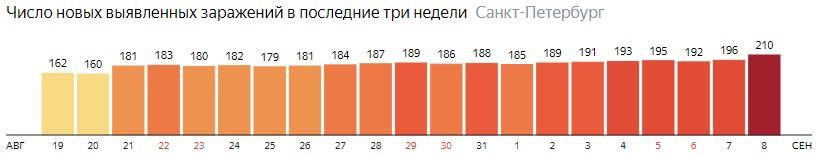 Число новых зараженных КОВИД-19 по дням в Санкт-Петербурге на 8 сентября 2020 года