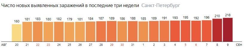 Число новых зараженных КОВИД-19 по дням в Санкт-Петербурге на 9 сентября 2020 года