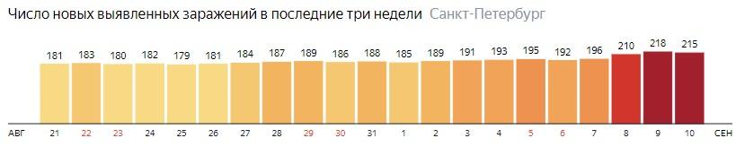 Число новых зараженных КОВИД-19 по дням в Санкт-Петербурге на 10 сентября 2020 года