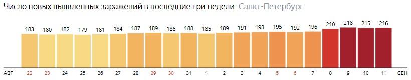 Число новых зараженных КОВИД-19 по дням в Санкт-Петербурге на 11 сентября 2020 года