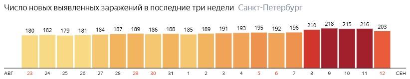 Число новых зараженных КОВИД-19 по дням в Санкт-Петербурге на 12 сентября 2020 года