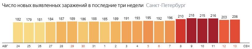 Число новых зараженных КОВИД-19 по дням в Санкт-Петербурге на 13 сентября 2020 года