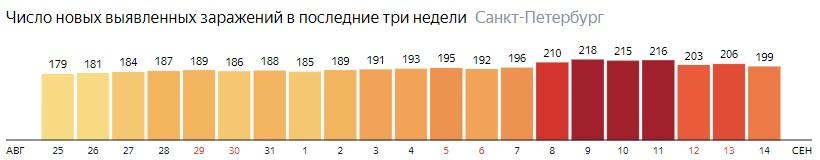 Число новых зараженных КОВИД-19 по дням в Санкт-Петербурге на 14 сентября 2020 года