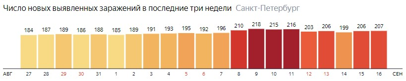 Число новых зараженных КОВИД-19 по дням в Санкт-Петербурге на 16 сентября 2020 года