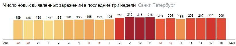Число новых зараженных КОВИД-19 по дням в Санкт-Петербурге на 18 сентября 2020 года