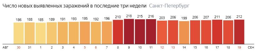 Число новых зараженных КОВИД-19 по дням в Санкт-Петербурге на 19 сентября 2020 года