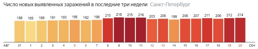 Число новых зараженных КОВИД-19 по дням в Санкт-Петербурге на 20 сентября 2020 года