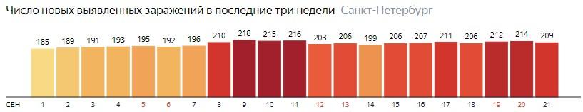 Число новых зараженных КОВИД-19 по дням в Санкт-Петербурге на 21 сентября 2020 года