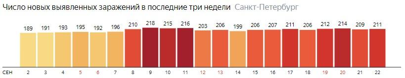 Число новых зараженных КОВИД-19 по дням в Санкт-Петербурге на 22 сентября 2020 года