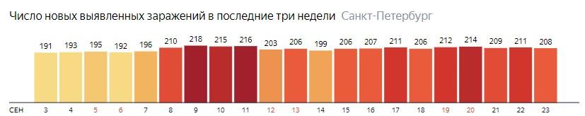 Число новых зараженных КОВИД-19 по дням в Санкт-Петербурге на 23 сентября 2020 года