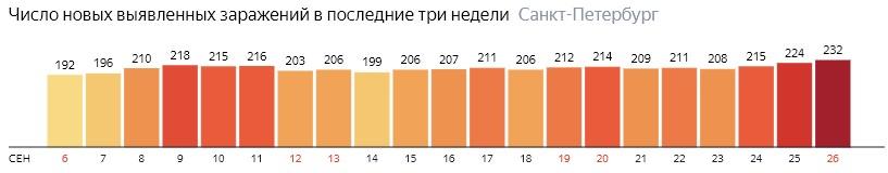 Число новых зараженных КОВИД-19 по дням в Санкт-Петербурге на 26 сентября 2020 года