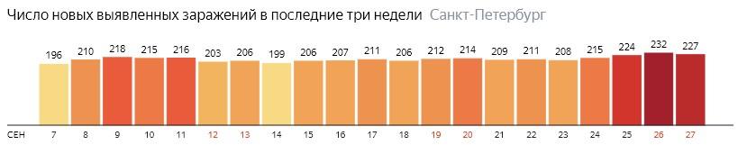 Число новых зараженных КОВИД-19 по дням в Санкт-Петербурге на 27 сентября 2020 года