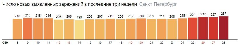 Число новых зараженных КОВИД-19 по дням в Санкт-Петербурге на 28 сентября 2020 года