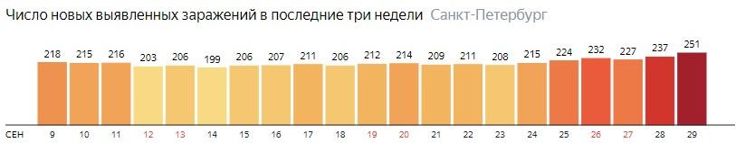 Число новых зараженных КОВИД-19 по дням в Санкт-Петербурге на 29 сентября 2020 года