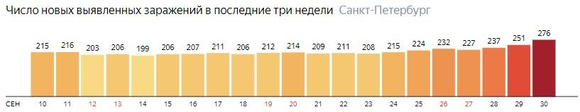 Число новых зараженных КОВИД-19 по дням в Санкт-Петербурге на 30 сентября 2020 года