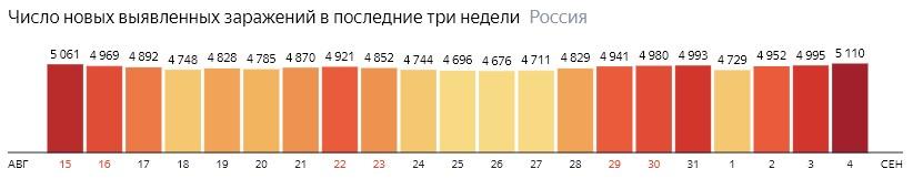Число новых зараженных коронавирусом  по дням в России на 4 сентября 2020 года