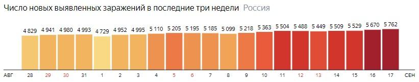 Число новых зараженных коронавирусом  по дням в России на 17 сентября 2020 года