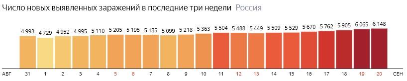 Число новых зараженных коронавирусом  по дням в России на 20 сентября 2020 года