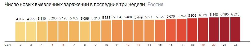 Число новых зараженных коронавирусом  по дням в России на 22 сентября 2020 года