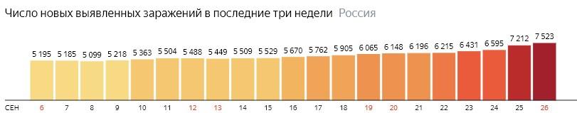 Число новых зараженных коронавирусом  по дням в России на 26 сентября 2020 года