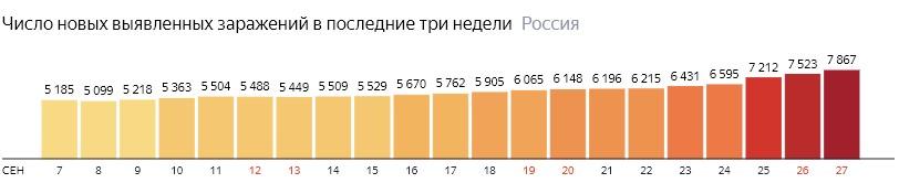 Число новых зараженных коронавирусом  по дням в России на 27 сентября 2020 года