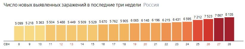 Число новых зараженных коронавирусом  по дням в России на 28 сентября 2020 года