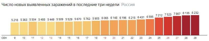 Число новых зараженных коронавирусом  по дням в России на 29 сентября 2020 года