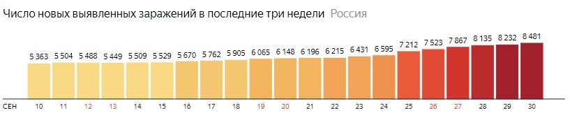 Число новых зараженных коронавирусом  по дням в России на 30 сентября 2020 года