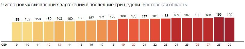 Число новых зараженных КОВИД-19 по дням в Ростовской области на 29 сентября 2020 года