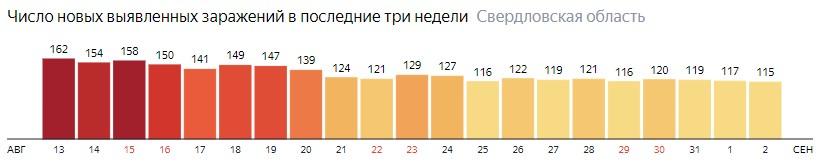 Число новых зараженных КОВИД-19 по дням в Свердловской области на 2 сентября 2020 года