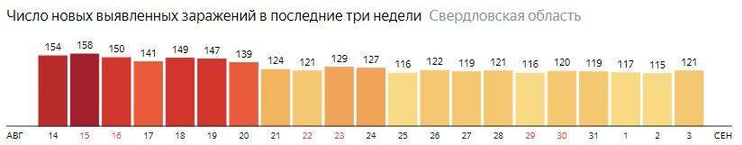 Число новых зараженных КОВИД-19 по дням в Свердловской области на 3 сентября 2020 года