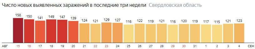 Число новых зараженных КОВИД-19 по дням в Свердловской области на 4 сентября 2020 года