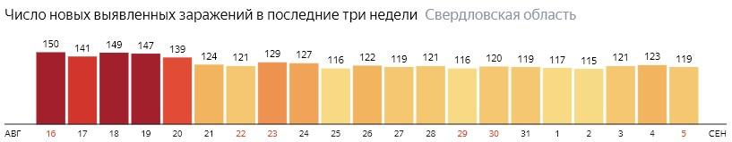 Число новых зараженных КОВИД-19 по дням в Свердловской области на 5 сентября 2020 года