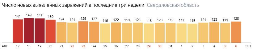 Число новых зараженных КОВИД-19 по дням в Свердловской области на 6 сентября 2020 года