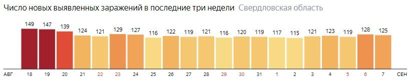 Число новых зараженных КОВИД-19 по дням в Свердловской области на 7 сентября 2020 года