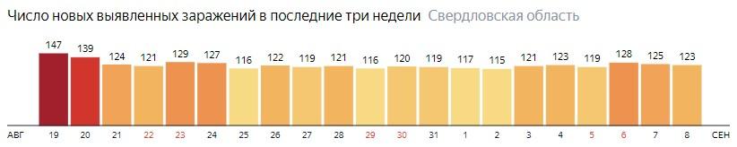 Число новых зараженных КОВИД-19 по дням в Свердловской области на 8 сентября 2020 года