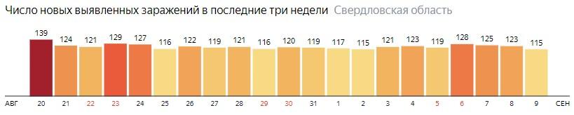 Число новых зараженных КОВИД-19 по дням в Свердловской области на 9 сентября 2020 года