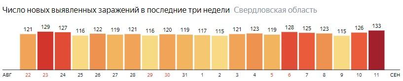 Число новых зараженных КОВИД-19 по дням в Свердловской области на 11 сентября 2020 года