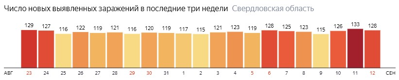 Число новых зараженных КОВИД-19 по дням в Свердловской области на 12 сентября 2020 года