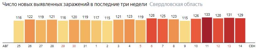 Число новых зараженных КОВИД-19 по дням в Свердловской области на 14 сентября 2020 года