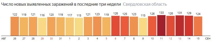Число новых зараженных КОВИД-19 по дням в Свердловской области на 15 сентября 2020 года