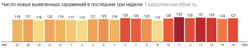 Число новых зараженных КОВИД-19 по дням в Свердловской области на 16 сентября 2020 года